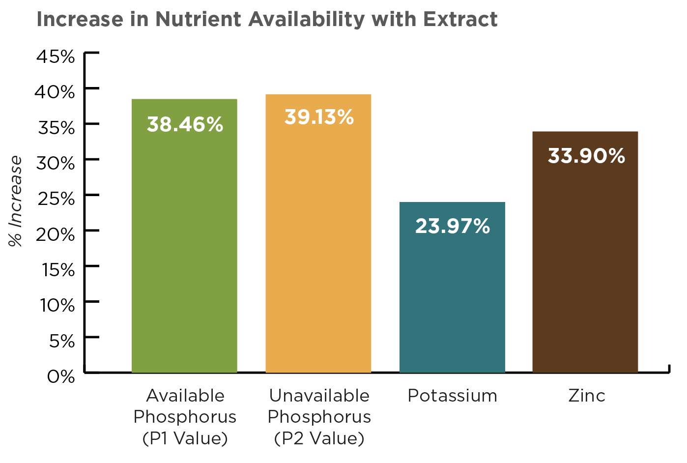 Extract Nutrient Availability