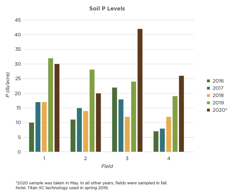 Soil P levels - Canada - Titan XC Atlas XC