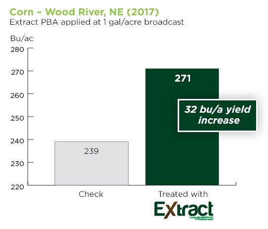 blog.agricen.comhubfscorn-wood-river-NE-extract