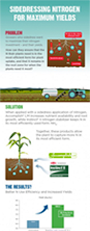 Sidedressing_Nitrogen_Accomplish_LM_Instinct_Infographic